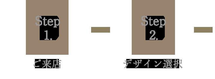 Step1.ご来店 Step2.デザイン選択