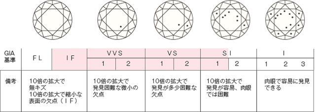 Clarityの分類評価表