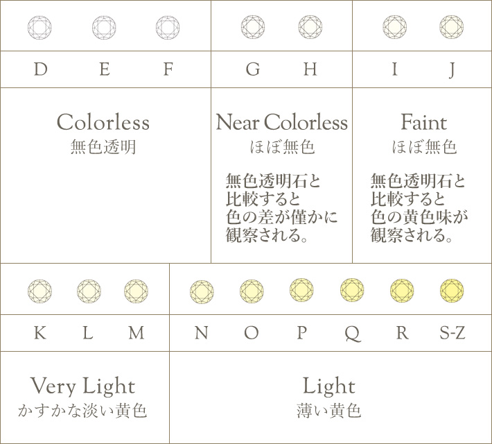 Colorの分類評価表