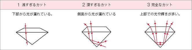 プロポーション(形)解説図2
